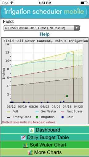 Irrigation_Scheduler_Mobile